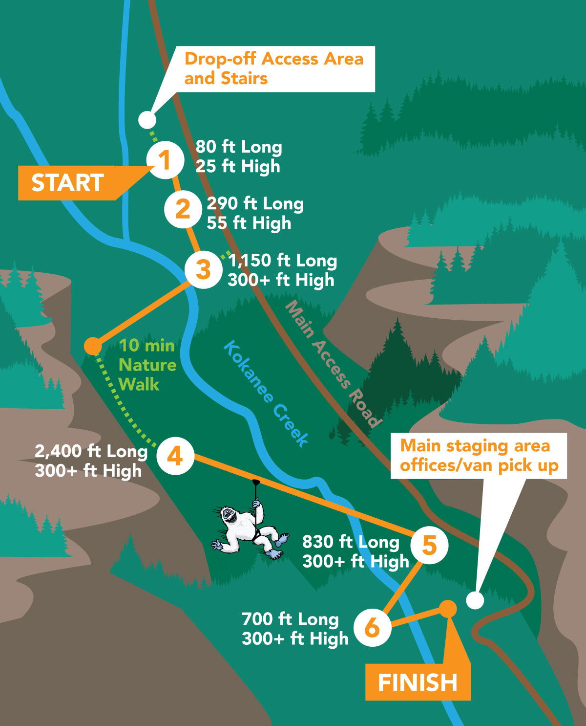 Kokanee Mountain Zipline Course Layout